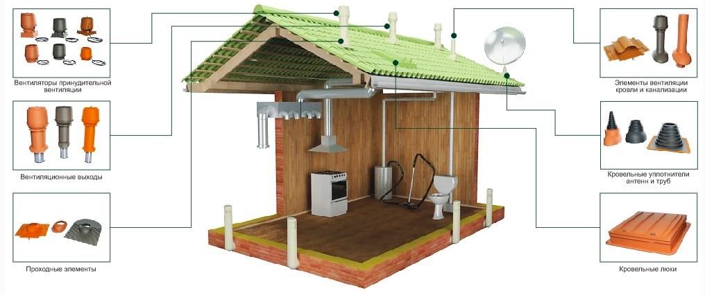 Правила монтажа и особенности установки вентиляции